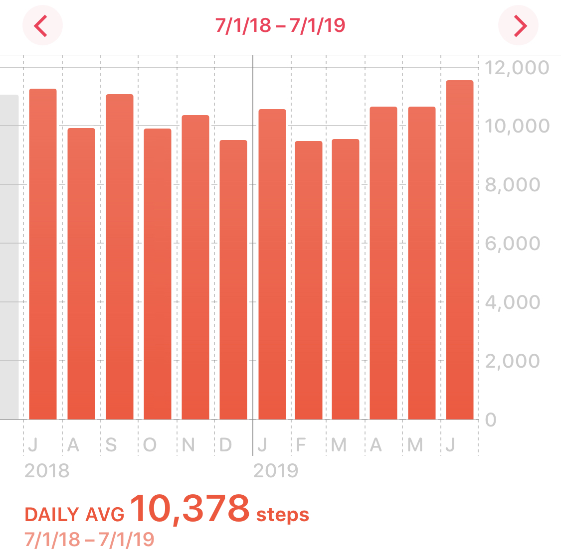 Graph showing my exercise based on steps taken during the last year