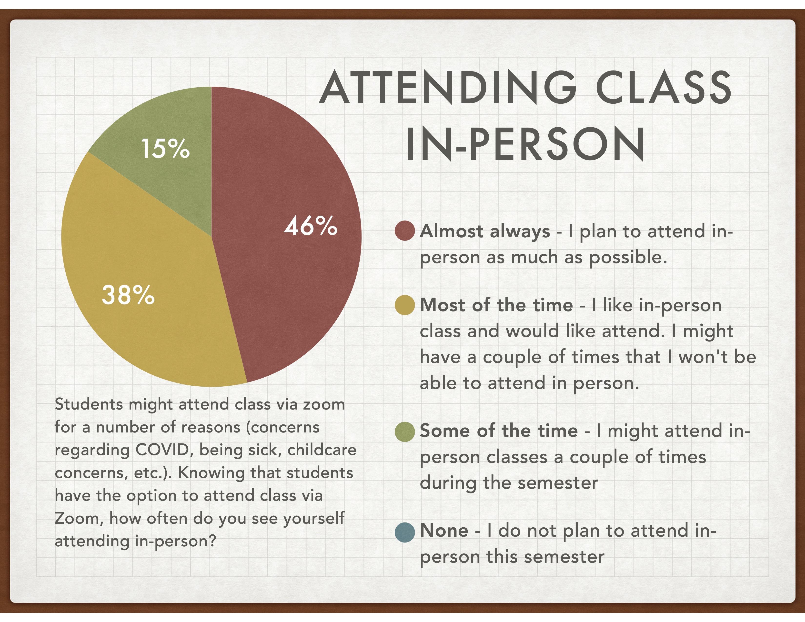 Pie Chart Regarding Attending Class