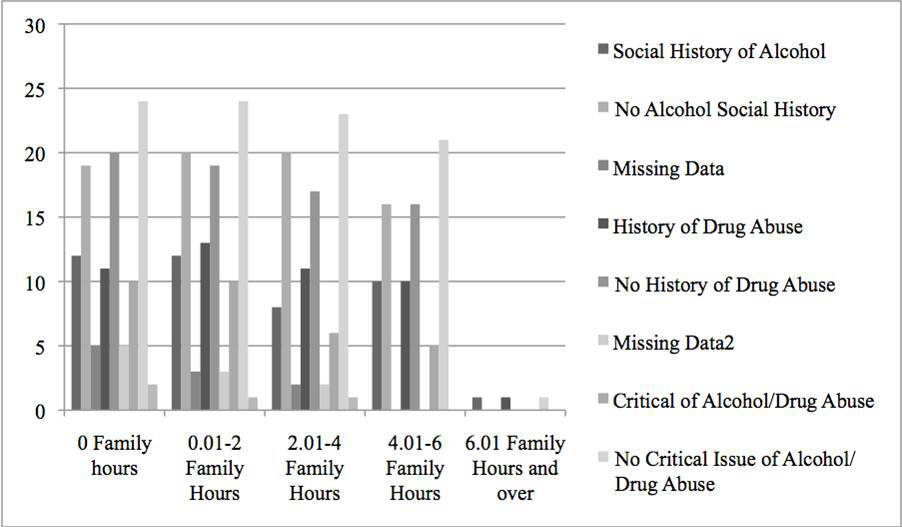 Figure 2:  Bar Chart Regarding Correlation Between Family Counseling and Social History