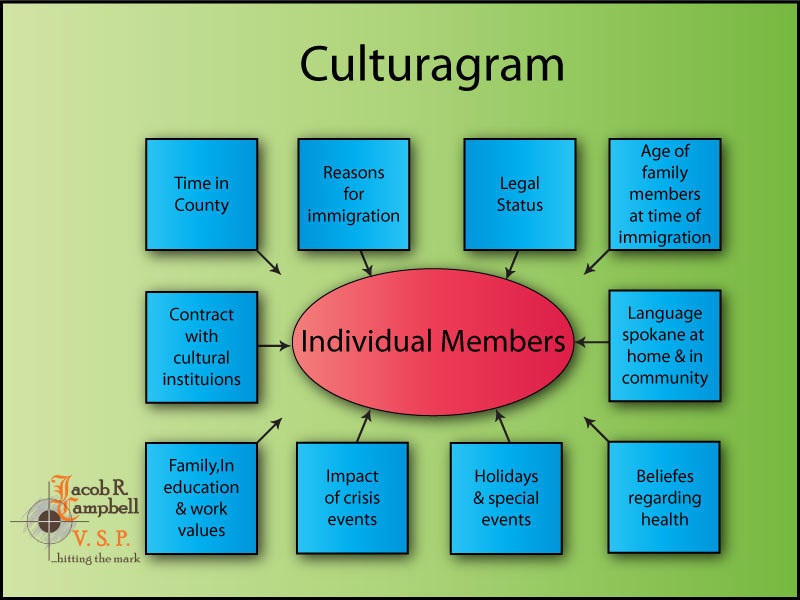 Graphic showing a culturagram
