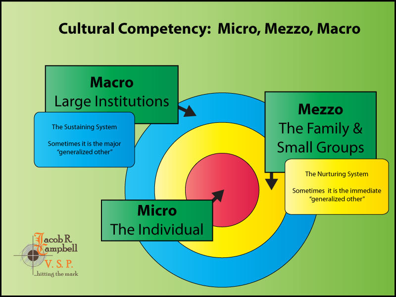 Graphic, the roles of Micro, Mezzo, Macro Interaction in regards to cultural competency.