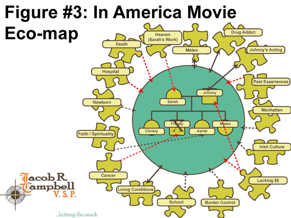 Figure 3 is a graphic I created in Adobe Illustrator (different the the version in the original article). It displays an eco-map of the family portrayed through the In America (2002) film for an article on Genogram & Eco-map.