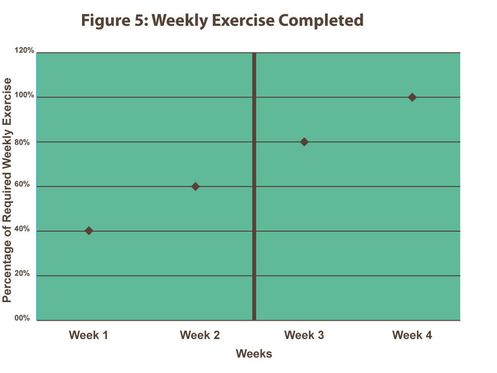 Figure 5:  Weekly exercises, displays the percentage of 5 times per week that Campbell exercised.