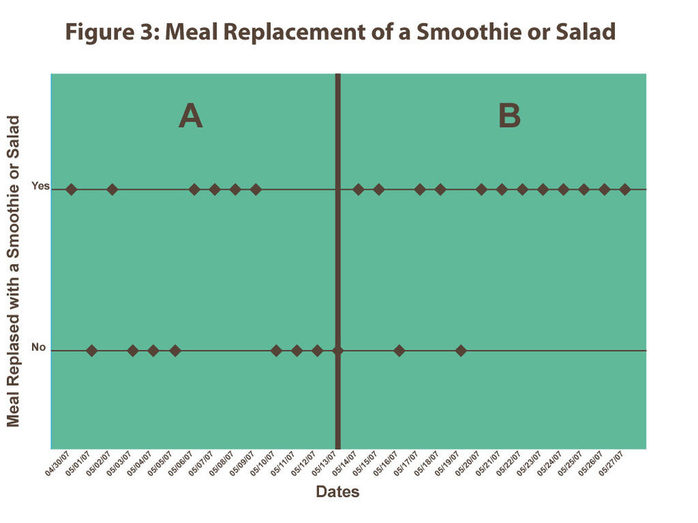 Figure 3:  Smoothie or salad as a meal, displays if Campbell replaced a meal with a smoothie.