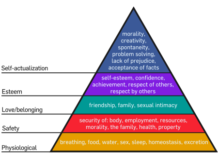 An interpretation of Maslow's hierarchy of needs, represented as a pyramid with the more basic needs at the bottom, the image is taken from the  Wikipedia entry.