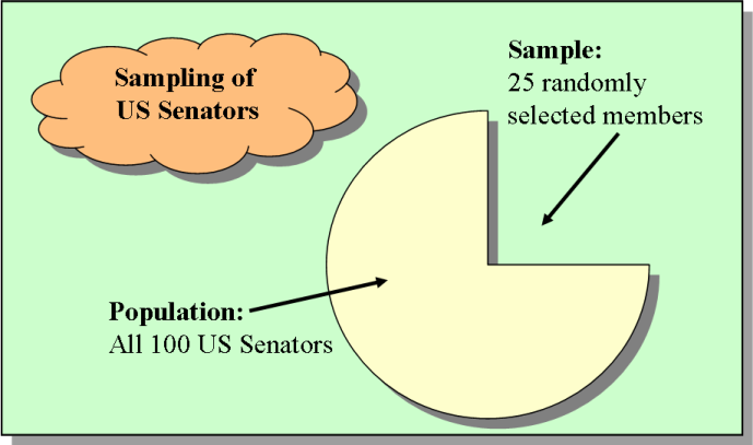 A graphic of a diagram showing sampling and population.
